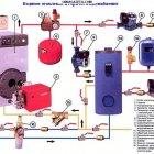 купить Установка/подключение твердотопливных и газовых котлов (отопление,  кривой рог объявление